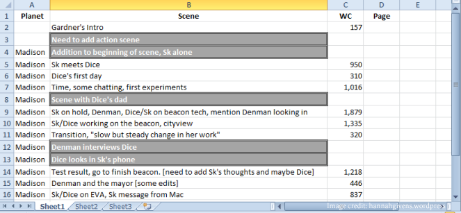 scene list how to write a short story