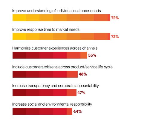 surveys are key to providing valuable insights