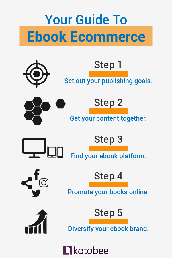 your guide to ebook ecommerce
