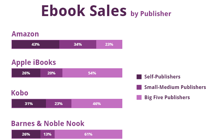 ebook sales by publisher