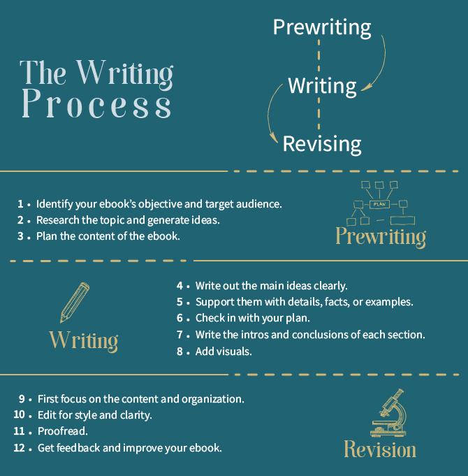 Writing Process graphic