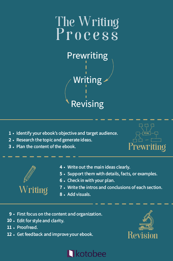 Writing Process graphic