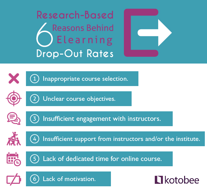 6 reasons for elearning dropout rates